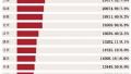 前三季度领跑全国 江苏经济增长的含金量高在哪?