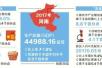2017年河南省GDP同比增7.8% 人均年收入超2万