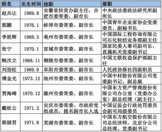 这个省迎10位副市长:均来自中央 年纪最小刚42岁