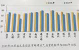 空气、土壤、河湖健康状况如何?看江苏2017年环保公报