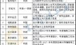 """""""罚酒三杯""""!多名河南新三板公司董事长被罚"""