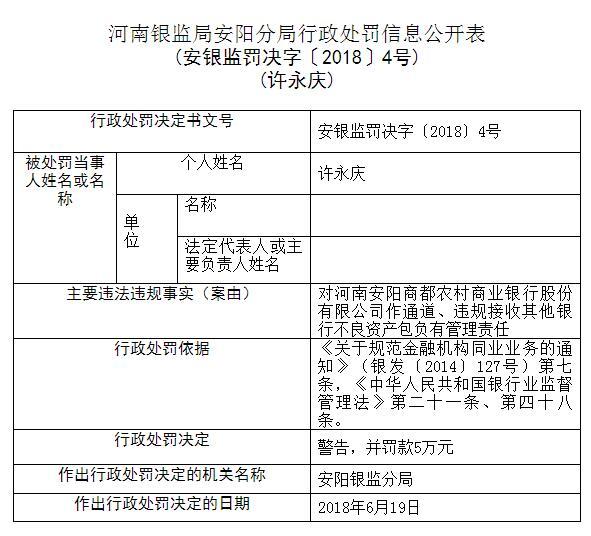 安阳商都农商银行涉及多项违规 被银监局罚款25万