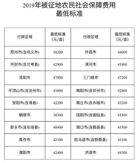 河南2019年被征地农民社会保障费用最低标准公布 郑州达到58200