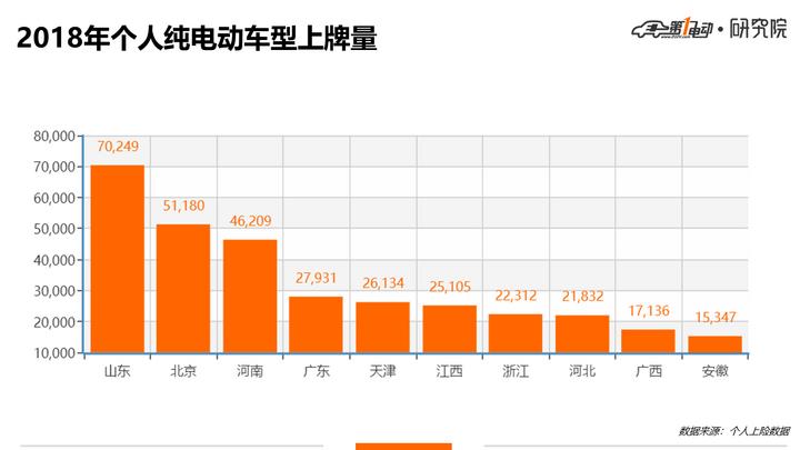 个人指标已上牌4.5万辆 北京新能源车主最爱车型