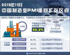 11月中国制造业PMI为50.2% 重回扩张区间