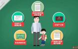 个人在北京纳税400万孩子仍难入学?五大证件+五大步骤请记好