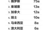 """支付宝:未来五年中国游客出境游有望做到""""不用带钱包"""""""