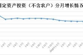 河南前8個月固定資産投資(不含農戶)增長8.5%
