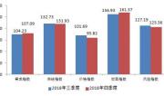 指数显示小微企业融资需求上升、融资成本连续下降