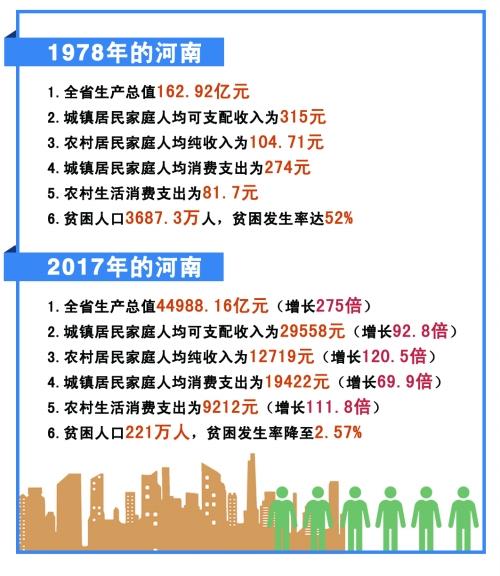 河南人均消费_河南地图