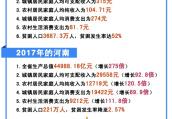 河南社会蓝皮书:城镇居民人均消费支出从274元增至19422元