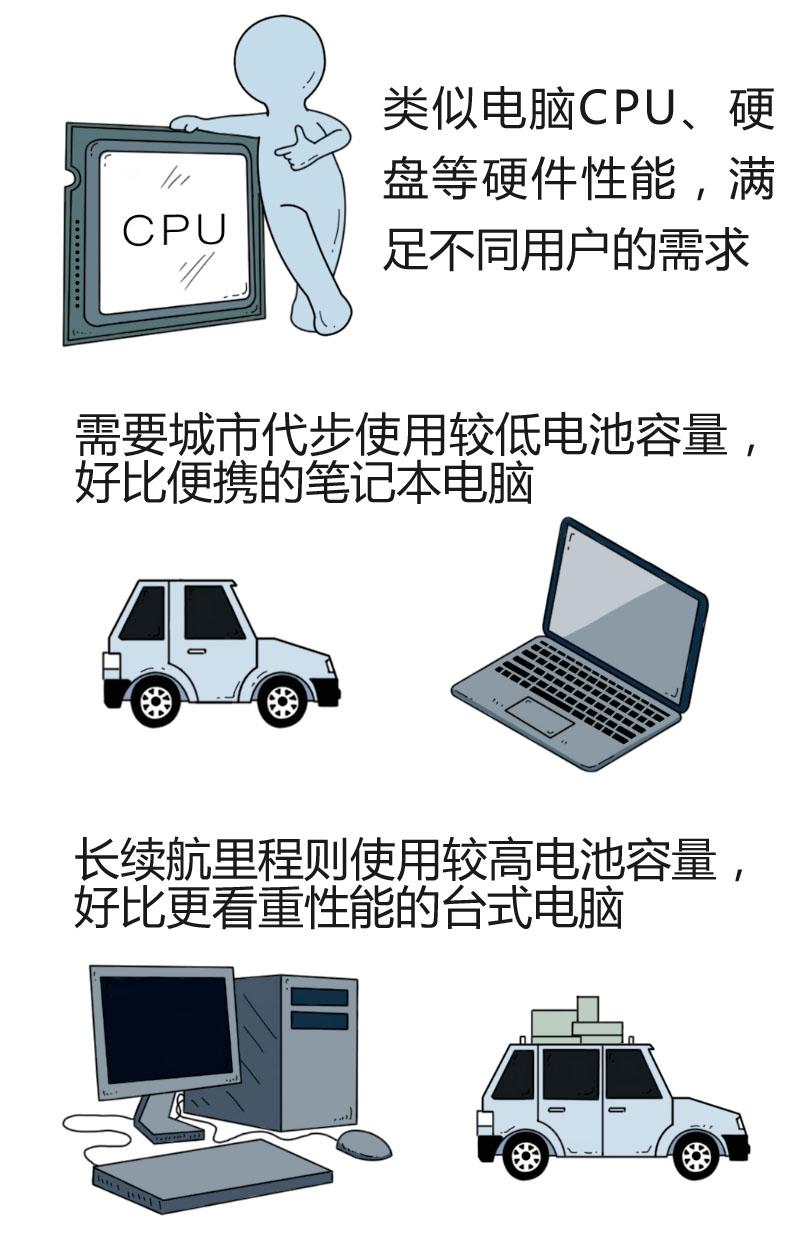 小编画图康康 宋Pro EV有哪些黑科技?